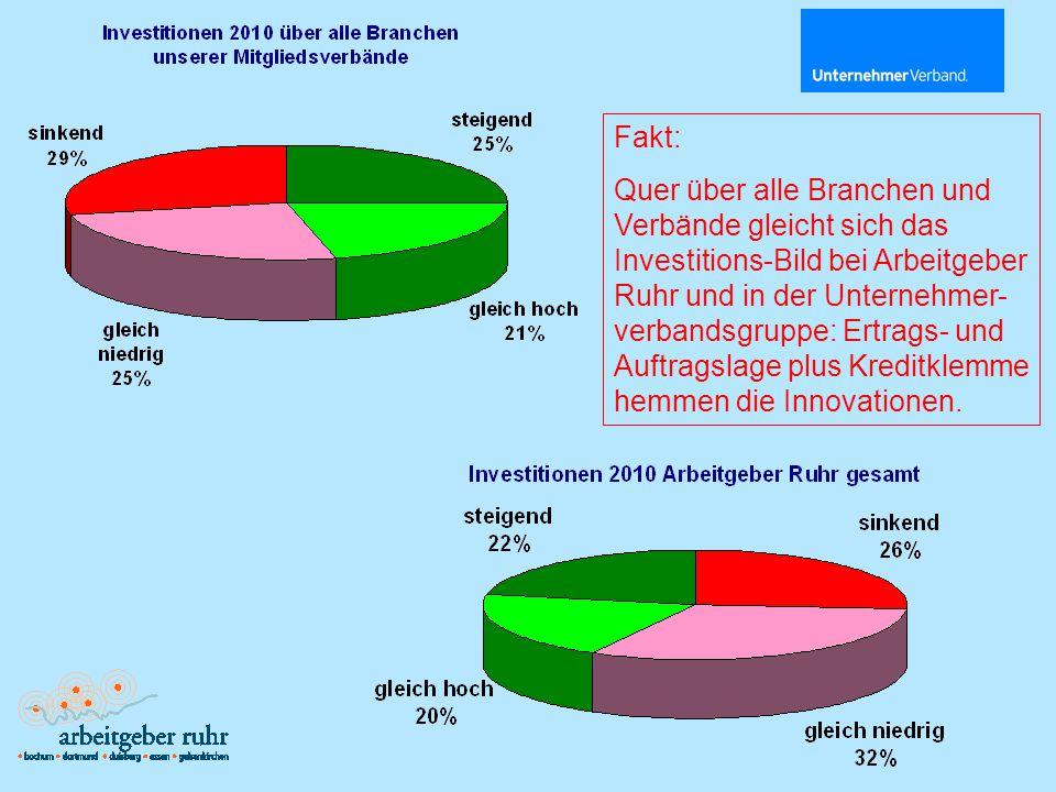 Fakt: Quer über alle Branchen und Verbände gleicht sich das Investitions-Bild bei Arbeitgeber Ruhr und in der Unternehmer- verbandsgruppe: Ertrags- und Auftragslage plus Kreditklemme hemmen die Innovationen.
