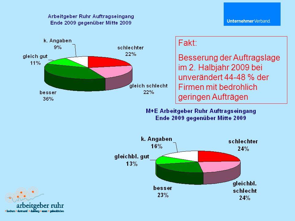 Fakt: Metallverband Ruhr- Niederrhein zeigte gegen Ende 2009 stärkere Erholung als in anderen Regionen