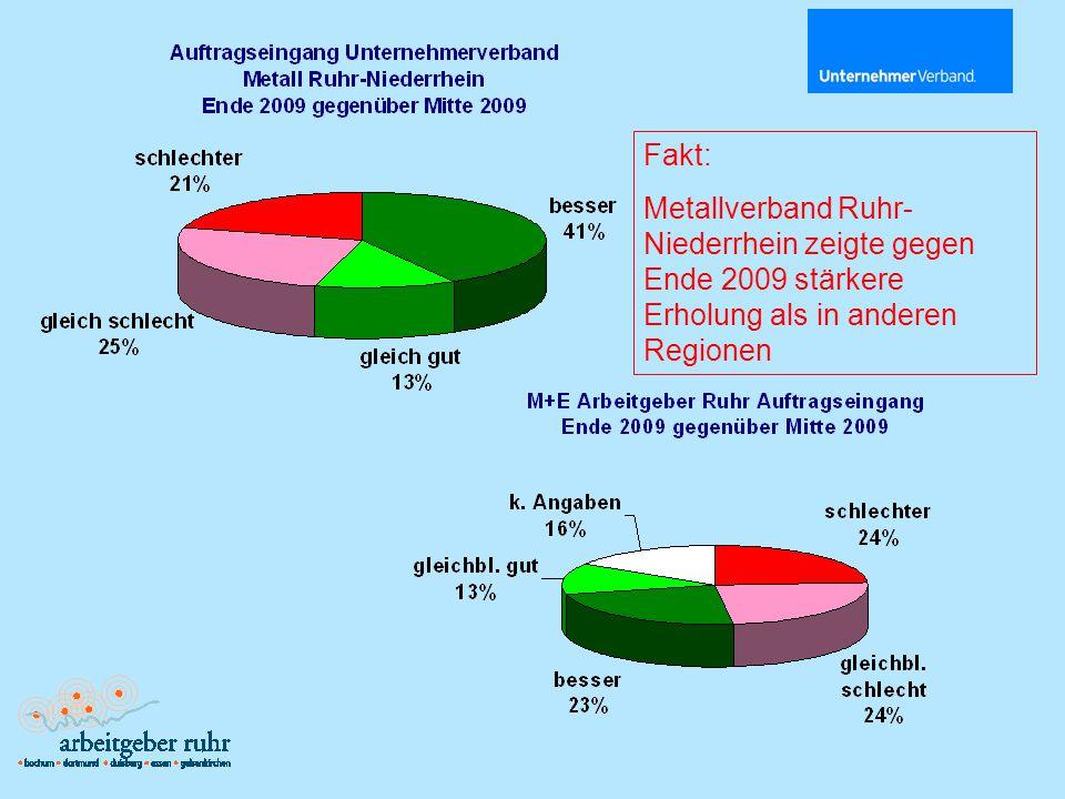 Fakt: Besserung im 2.Halbjahr 2009, doch über 40 % mit schlechten Umsätzen.