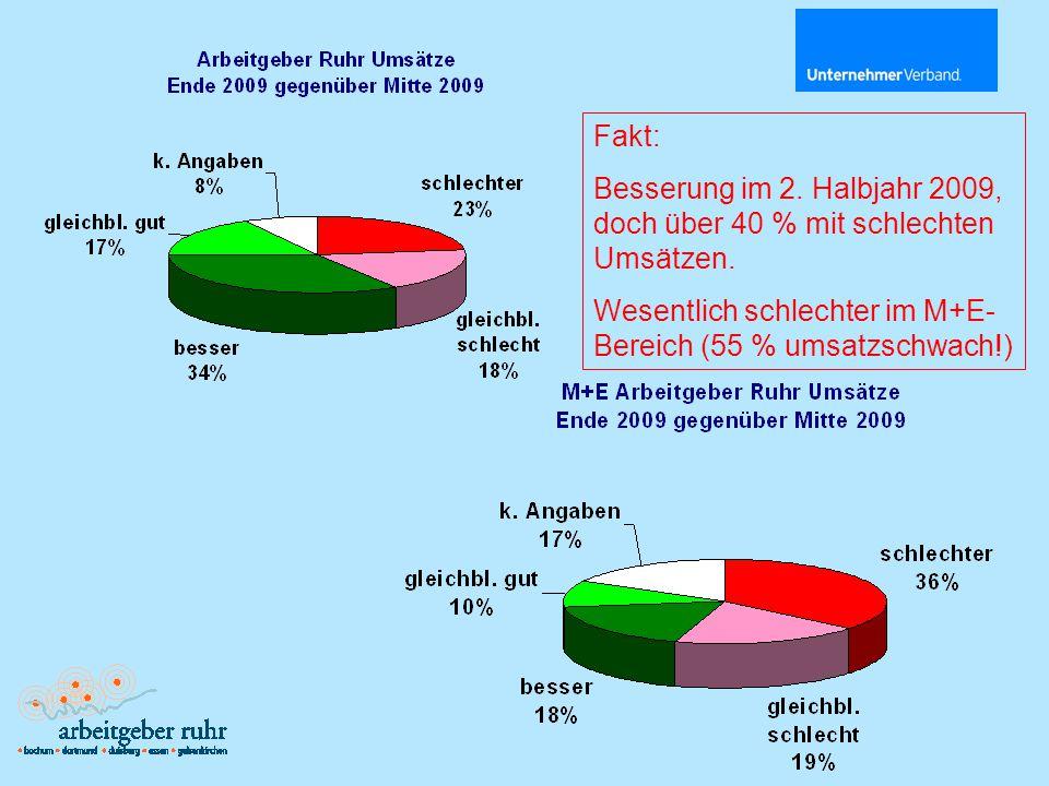 Fakt: Besserung im 2. Halbjahr 2009, doch über 40 % mit schlechten Umsätzen.