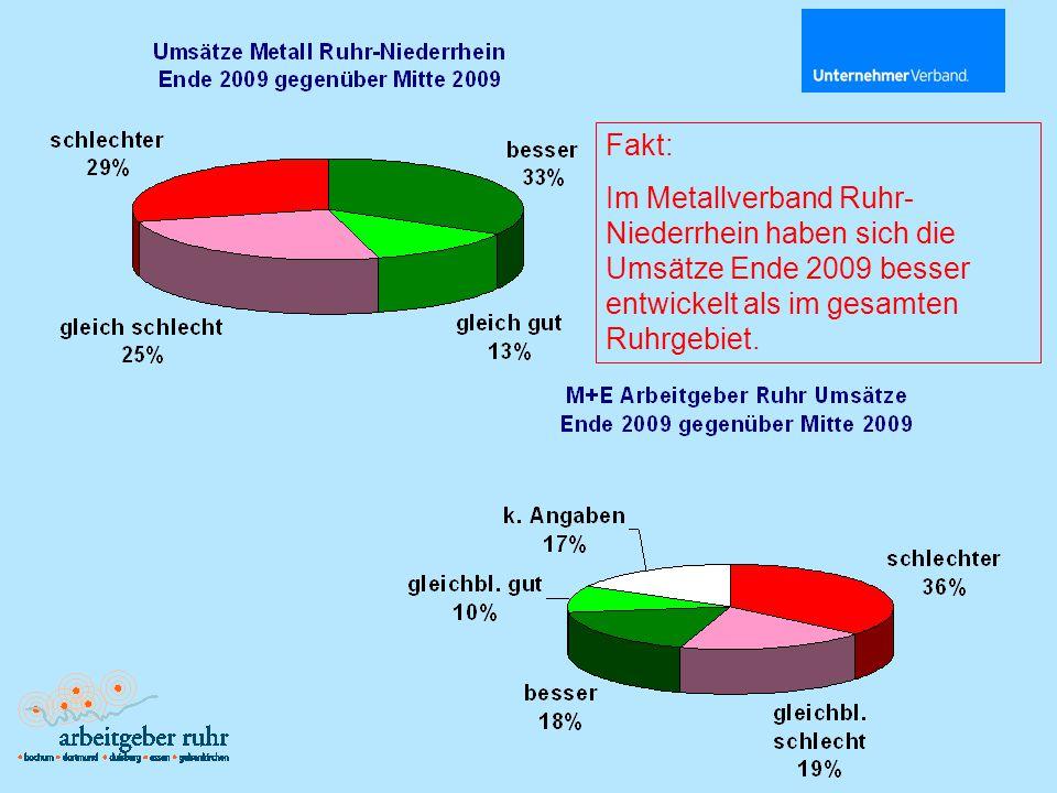 Fakt: Im Metallverband Ruhr- Niederrhein haben sich die Umsätze Ende 2009 besser entwickelt als im gesamten Ruhrgebiet.
