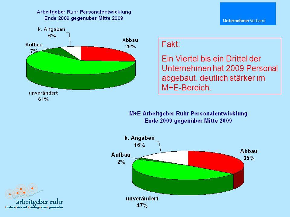 Fakt: Unternehmerverband Metall Ruhr-Niederrhein liegt in etwa im Ruhrgebiets-Trend