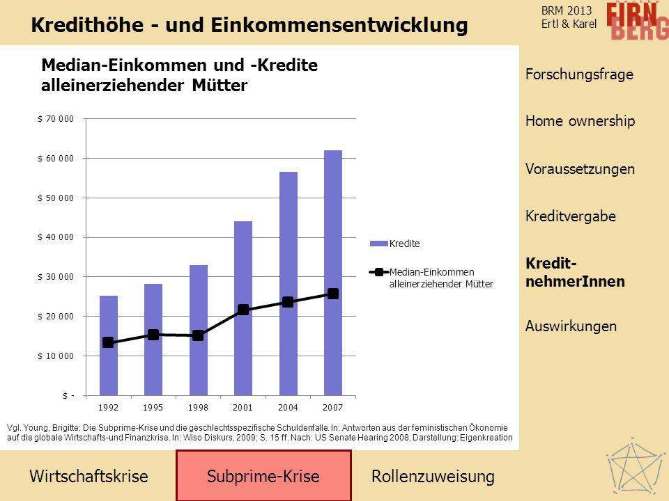 RollenzuweisungWirtschaftskrise Subprime-Krise Kreditvergabe KreditnehmerInnen Voraussetzungen Home ownership Forschungsfrage Auswirkungen BRM 2013 Ertl & Karel Kredithöhe - und Einkommensentwicklung Vgl.