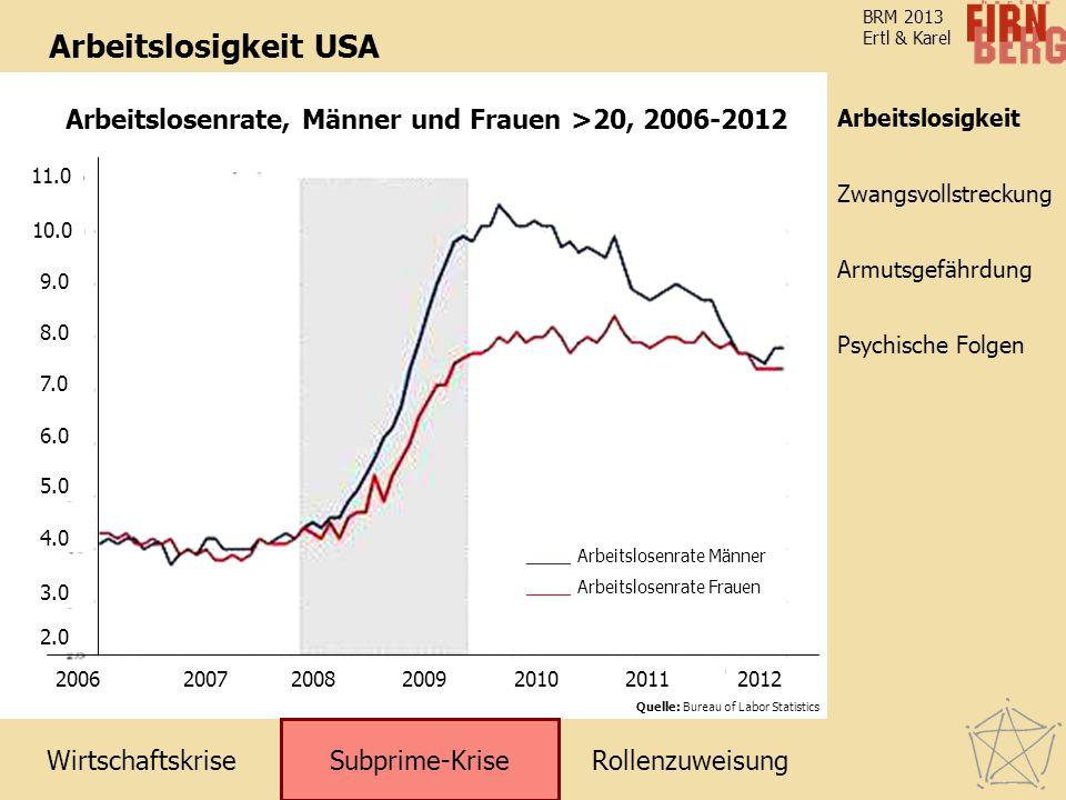 WirtschaftskriseRollenzuweisung Subprime-Krise Zwangsvollstreckung Arbeitslosigkeit Armutsgefährdung Psychische Folgen BRM 2013 Ertl & Karel Arbeitslo
