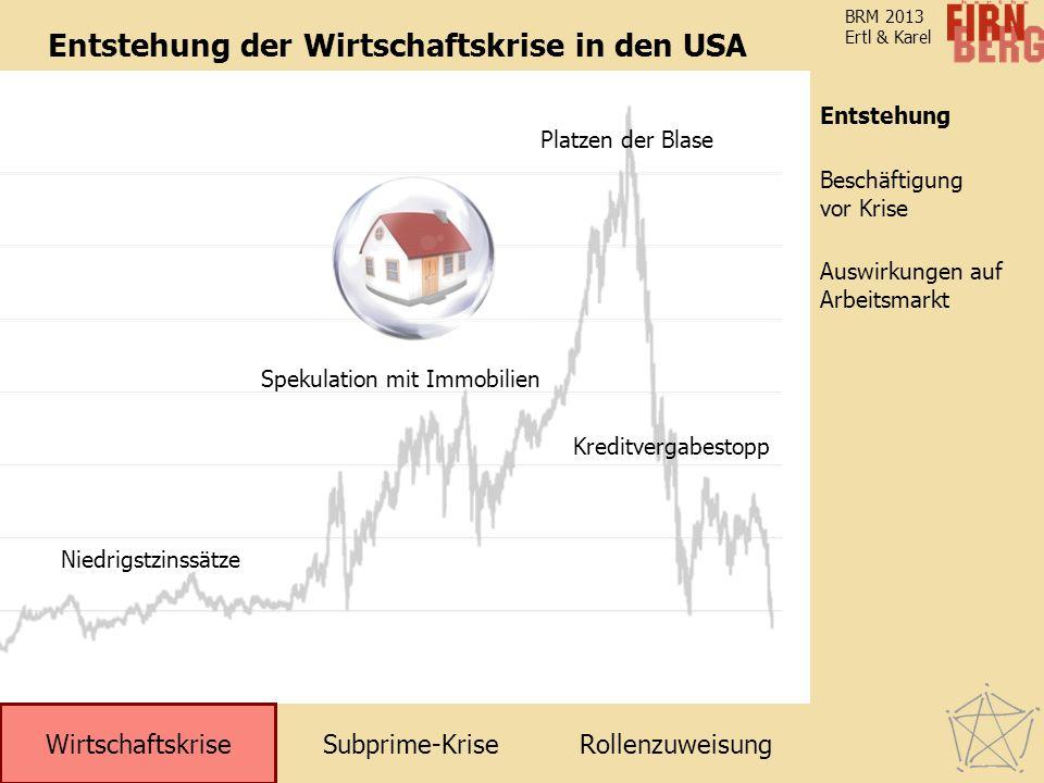 Subprime-KriseRollenzuweisung Wirtschaftskrise Entstehung Auswirkungen auf Arbeitsmarkt Beschäftigung vor Krise BRM 2013 Ertl & Karel Entstehung der Wirtschaftskrise in den USA Niedrigstzinssätze Spekulation mit Immobilien Kreditvergabestopp Platzen der Blase Entstehung