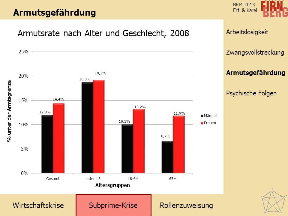 WirtschaftskriseRollenzuweisung Subprime-Krise Zwangsvollstreckung Arbeitslosigkeit Armutsgefährdung Psychische Folgen BRM 2013 Ertl & Karel Armutsgef