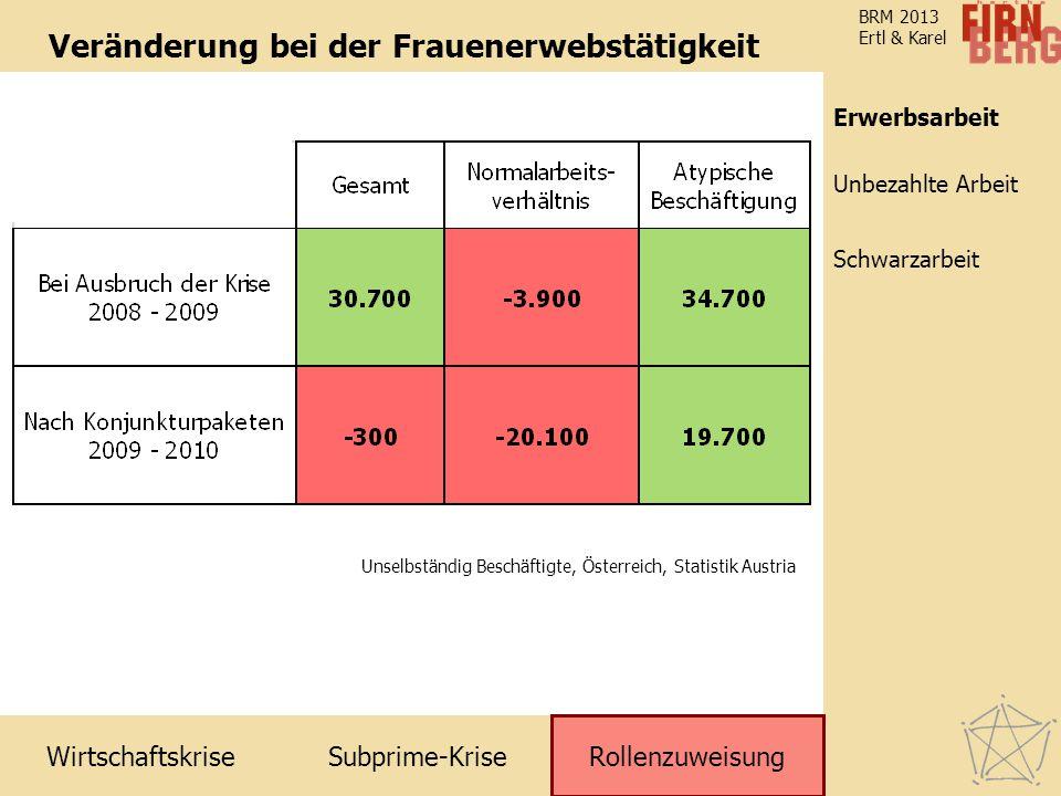 Subprime-Krise Rollenzuweisung Schwarzarbeit Unbezahlte Arbeit Erwerbsarbeit Wirtschaftskrise BRM 2013 Ertl & Karel Veränderung bei der Frauenerwebstä