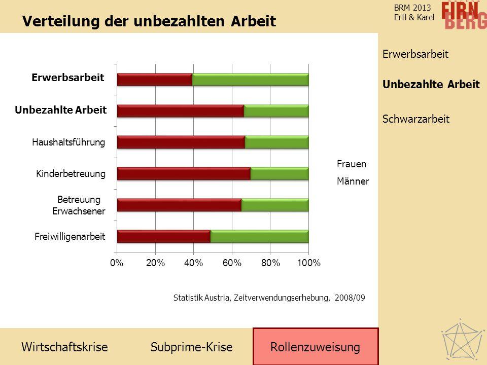 Subprime-Krise Rollenzuweisung Schwarzarbeit Unbezahlte Arbeit Erwerbsarbeit Wirtschaftskrise BRM 2013 Ertl & Karel Verteilung der unbezahlten Arbeit