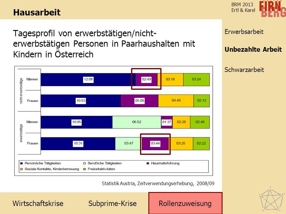 Subprime-Krise Rollenzuweisung Schwarzarbeit Unbezahlte Arbeit Erwerbsarbeit Wirtschaftskrise BRM 2013 Ertl & Karel Hausarbeit Tagesprofil von erwerbs