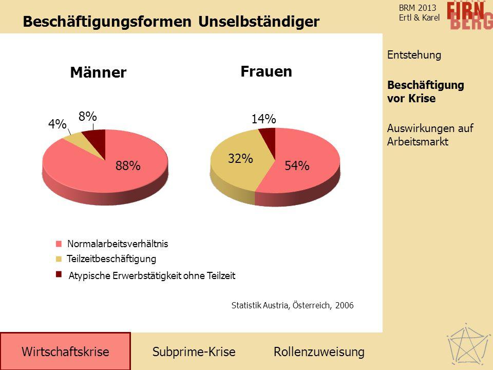 Subprime-KriseRollenzuweisung Wirtschaftskrise Entstehung Auswirkungen auf Arbeitsmarkt Beschäftigung vor Krise BRM 2013 Ertl & Karel Beschäftigungsfo