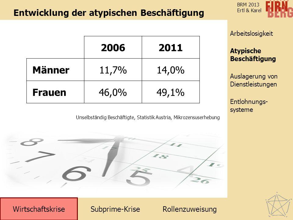 Entlohnungs- systeme Arbeitslosigkeit Entlohnungs- systeme Atypische Beschäftigung Auslagerung von Dienstleistungen Subprime-KriseRollenzuweisung Wirtschaftskrise BRM 2013 Ertl & Karel 20062011 Männer11,7%14,0% Frauen46,0%49,1% Entwicklung der atypischen Beschäftigung Unselbständig Beschäftigte, Statistik Austria, Mikrozensuserhebung Atypische Beschäftigung