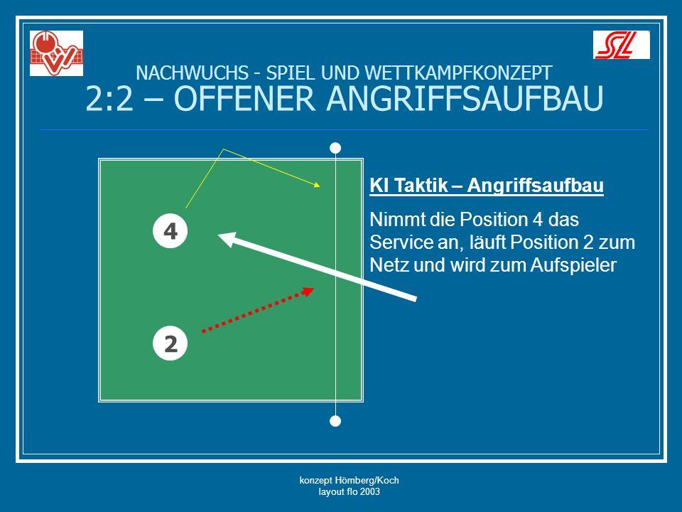konzept Hömberg/Koch layout flo 2003 NACHWUCHS - SPIEL UND WETTKAMPFKONZEPT 2:2 – OFFENER ANGRIFFSAUFBAU 4 2 KI Taktik – Angriffsaufbau Nimmt die Posi