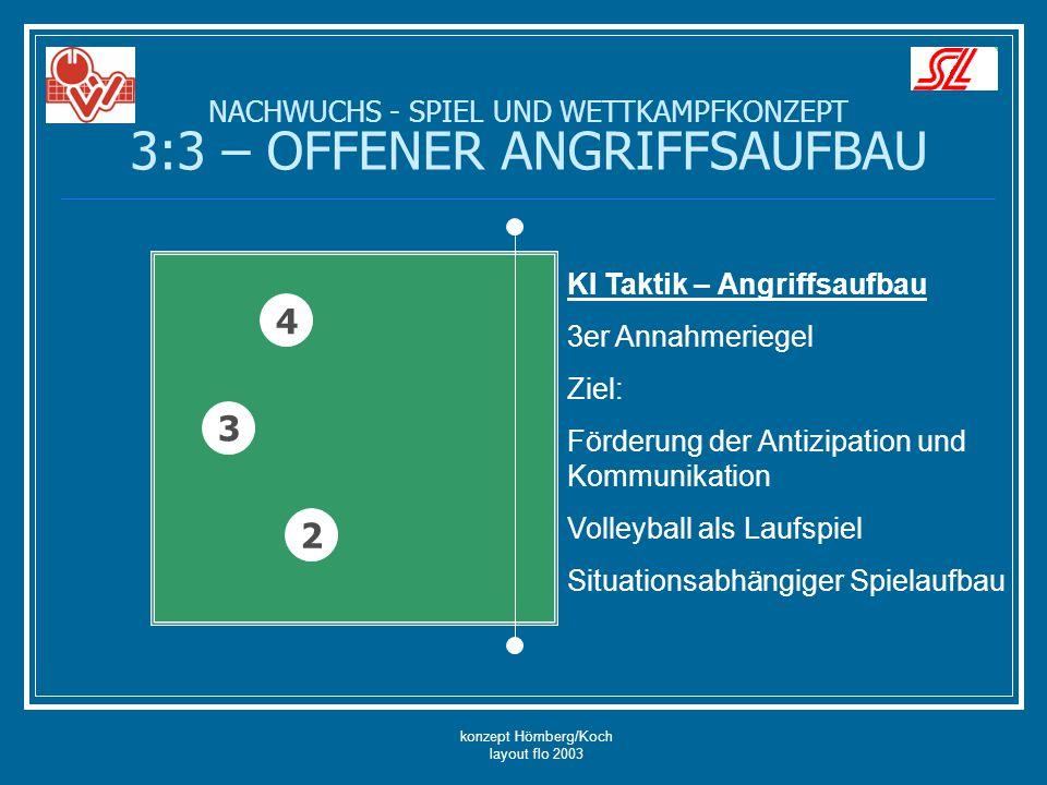 konzept Hömberg/Koch layout flo 2003 NACHWUCHS - SPIEL UND WETTKAMPFKONZEPT 3:3 – OFFENER ANGRIFFSAUFBAU 4 3 2 KI Taktik – Angriffsaufbau 3er Annahmer