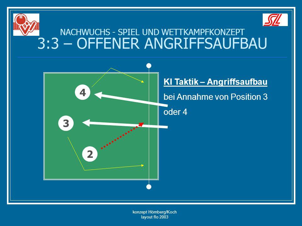 konzept Hömberg/Koch layout flo 2003 NACHWUCHS - SPIEL UND WETTKAMPFKONZEPT 3:3 – OFFENER ANGRIFFSAUFBAU 4 3 2 KI Taktik – Angriffsaufbau bei Annahme