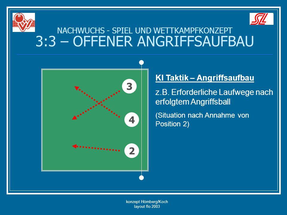 konzept Hömberg/Koch layout flo 2003 NACHWUCHS - SPIEL UND WETTKAMPFKONZEPT 3:3 – OFFENER ANGRIFFSAUFBAU 4 3 2 KI Taktik – Angriffsaufbau z.B. Erforde