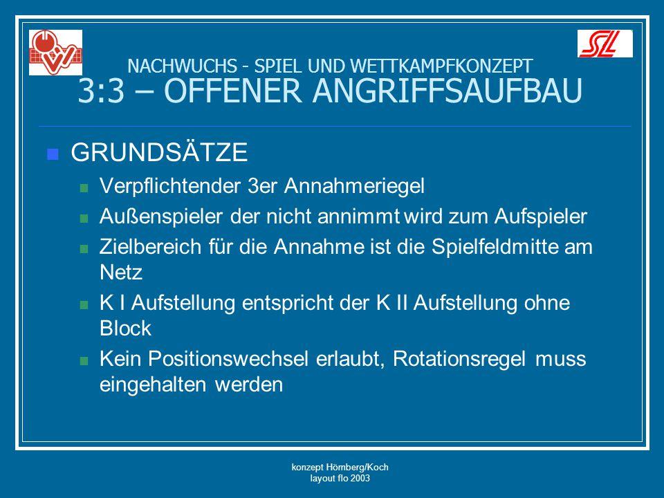 konzept Hömberg/Koch layout flo 2003 GRUNDSÄTZE Verpflichtender 3er Annahmeriegel Außenspieler der nicht annimmt wird zum Aufspieler Zielbereich für d