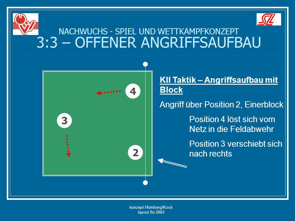 konzept Hömberg/Koch layout flo 2003 NACHWUCHS - SPIEL UND WETTKAMPFKONZEPT 3:3 – OFFENER ANGRIFFSAUFBAU 4 3 2 KII Taktik – Angriffsaufbau mit Block A