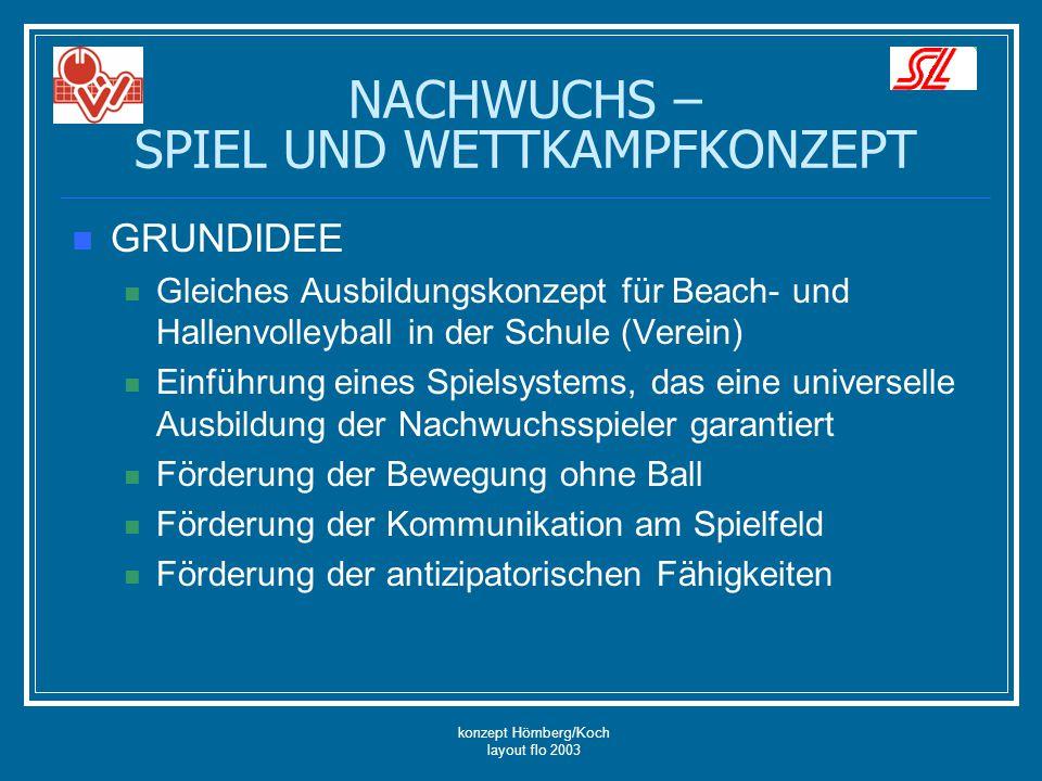 konzept Hömberg/Koch layout flo 2003 NACHWUCHS – SPIEL UND WETTKAMPFKONZEPT SuperminiMiniMidiSLSchülerJugendJunioren 1.8.