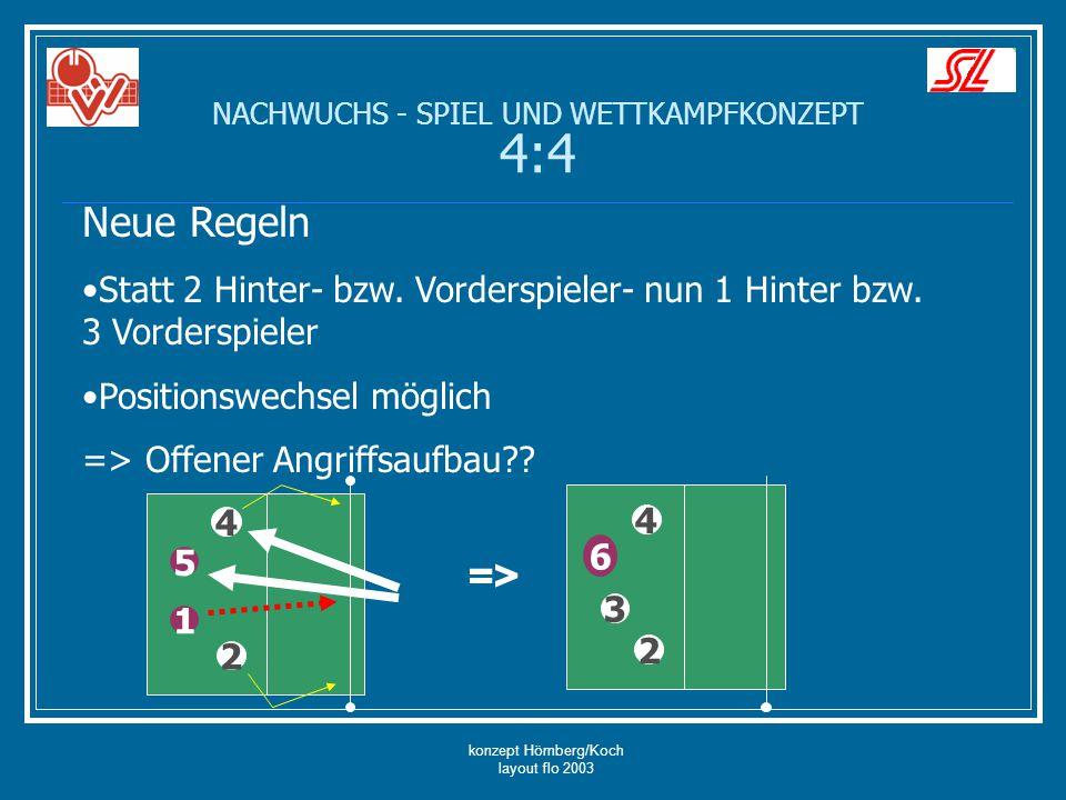 konzept Hömberg/Koch layout flo 2003 NACHWUCHS - SPIEL UND WETTKAMPFKONZEPT 4:4 Neue Regeln Statt 2 Hinter- bzw. Vorderspieler- nun 1 Hinter bzw. 3 Vo