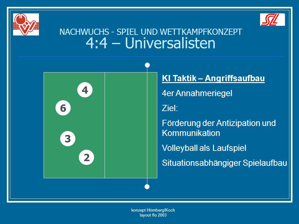 konzept Hömberg/Koch layout flo 2003 NACHWUCHS - SPIEL UND WETTKAMPFKONZEPT 4:4 – Universalisten 6 4 2 3 KI Taktik – Angriffsaufbau 4er Annahmeriegel