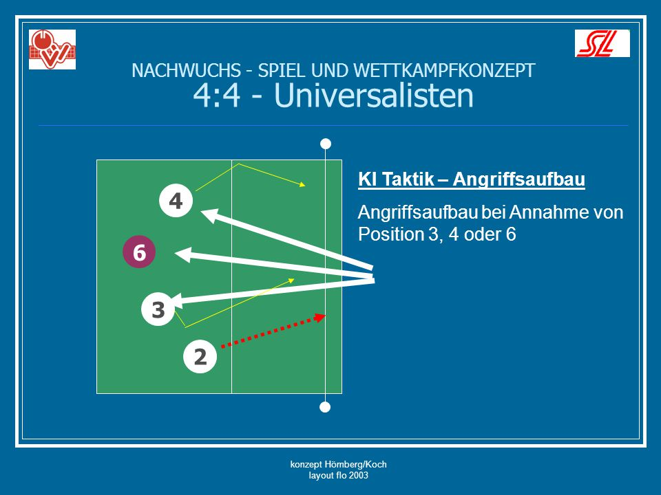 konzept Hömberg/Koch layout flo 2003 6 4 2 KI Taktik – Angriffsaufbau Angriffsaufbau bei Annahme von Position 3, 4 oder 6 3 NACHWUCHS - SPIEL UND WETT