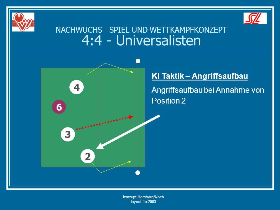 konzept Hömberg/Koch layout flo 2003 KI Taktik – Angriffsaufbau Angriffsaufbau bei Annahme von Position 2 6 4 2 3 NACHWUCHS - SPIEL UND WETTKAMPFKONZE