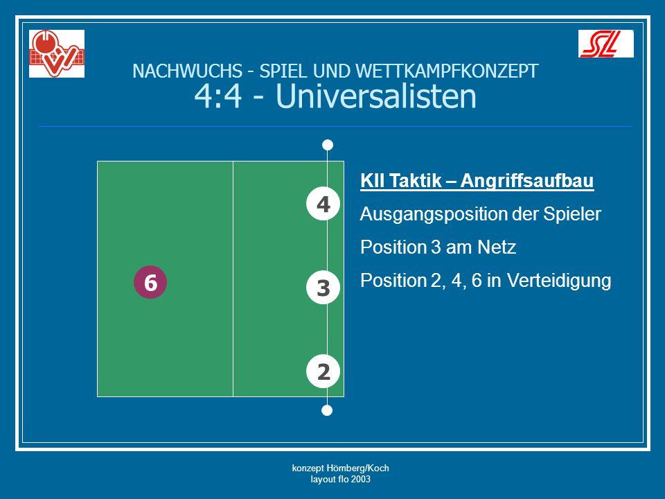 konzept Hömberg/Koch layout flo 2003 4 2 6 KII Taktik – Angriffsaufbau Ausgangsposition der Spieler Position 3 am Netz Position 2, 4, 6 in Verteidigun