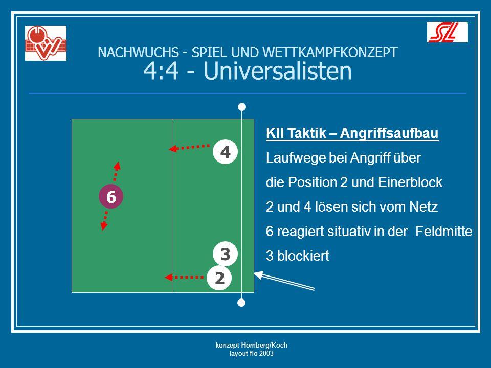 konzept Hömberg/Koch layout flo 2003 6 4 3 KII Taktik – Angriffsaufbau Laufwege bei Angriff über die Position 2 und Einerblock 2 und 4 lösen sich vom