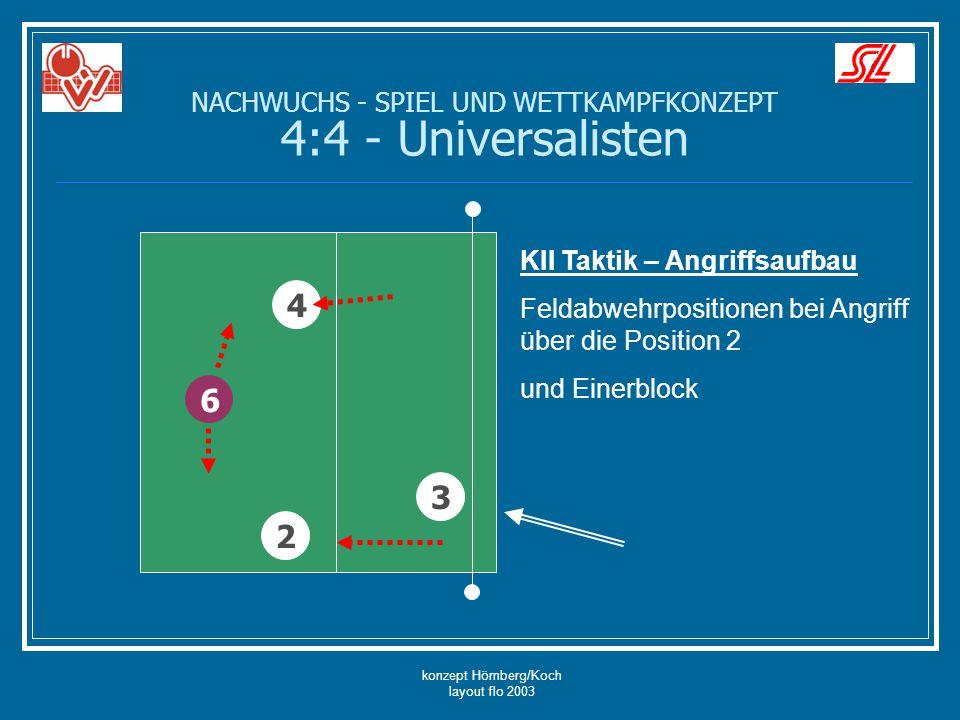 konzept Hömberg/Koch layout flo 2003 6 4 3 KII Taktik – Angriffsaufbau Feldabwehrpositionen bei Angriff über die Position 2 und Einerblock 2 NACHWUCHS