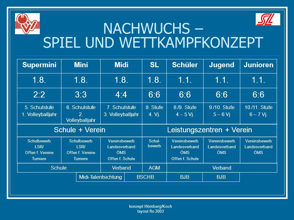 konzept Hömberg/Koch layout flo 2003 NACHWUCHS – SPIEL UND WETTKAMPFKONZEPT SuperminiMiniMidiSLSchülerJugendJunioren 1.8. 1.1. 2:23:34:46:6 5. Schulst