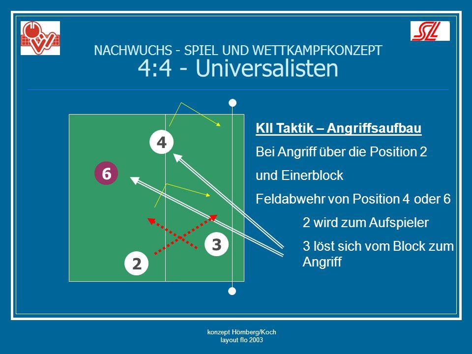konzept Hömberg/Koch layout flo 2003 6 4 3 KII Taktik – Angriffsaufbau Bei Angriff über die Position 2 und Einerblock Feldabwehr von Position 4 oder 6