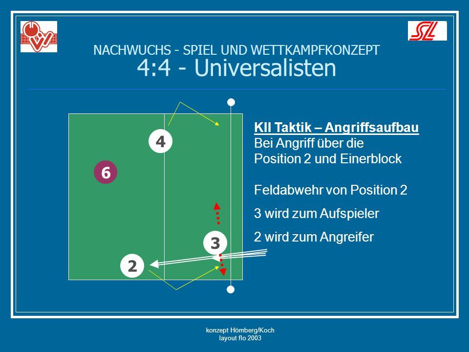 konzept Hömberg/Koch layout flo 2003 6 4 KII Taktik – Angriffsaufbau Bei Angriff über die Position 2 und Einerblock Feldabwehr von Position 2 3 wird z
