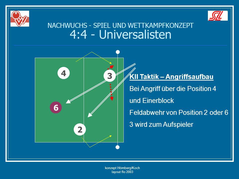 konzept Hömberg/Koch layout flo 2003 2 6 KII Taktik – Angriffsaufbau Bei Angriff über die Position 4 und Einerblock Feldabwehr von Position 2 oder 6 3
