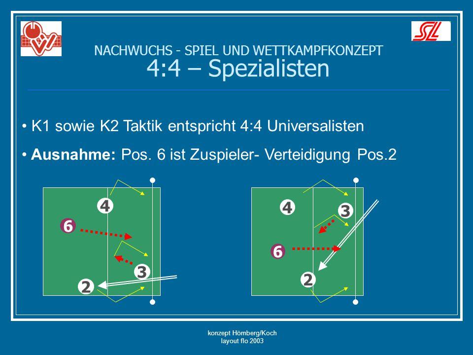 konzept Hömberg/Koch layout flo 2003 NACHWUCHS - SPIEL UND WETTKAMPFKONZEPT 4:4 – Spezialisten K1 sowie K2 Taktik entspricht 4:4 Universalisten Ausnah