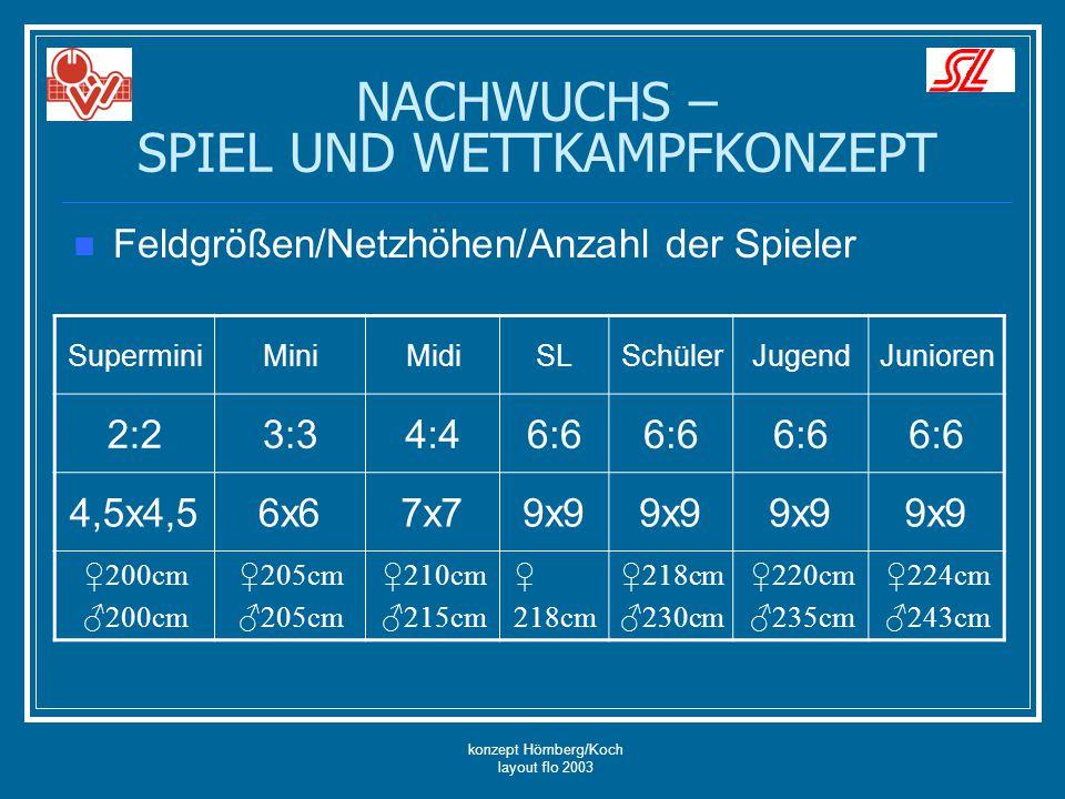 konzept Hömberg/Koch layout flo 2003 NACHWUCHS – SPIEL UND WETTKAMPFKONZEPT Feldgrößen/Netzhöhen/Anzahl der Spieler SuperminiMiniMidiSLSchülerJugendJu