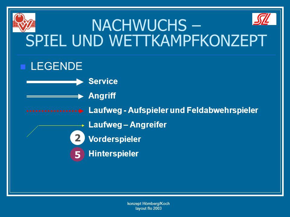 konzept Hömberg/Koch layout flo 2003 NACHWUCHS – SPIEL UND WETTKAMPFKONZEPT LEGENDE Service Angriff Laufweg - Aufspieler und Feldabwehrspieler Laufweg