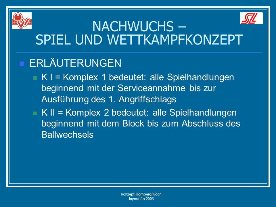 konzept Hömberg/Koch layout flo 2003 NACHWUCHS – SPIEL UND WETTKAMPFKONZEPT ERLÄUTERUNGEN K I = Komplex 1 bedeutet: alle Spielhandlungen beginnend mit