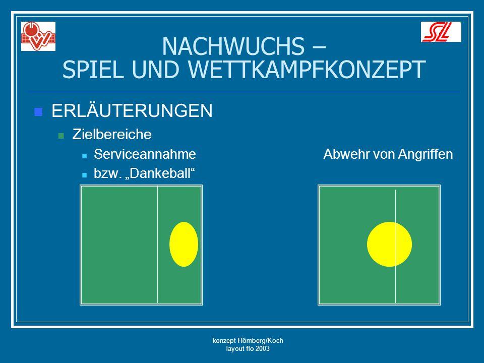 """konzept Hömberg/Koch layout flo 2003 NACHWUCHS – SPIEL UND WETTKAMPFKONZEPT ERLÄUTERUNGEN Zielbereiche ServiceannahmeAbwehr von Angriffen bzw. """"Dankeb"""