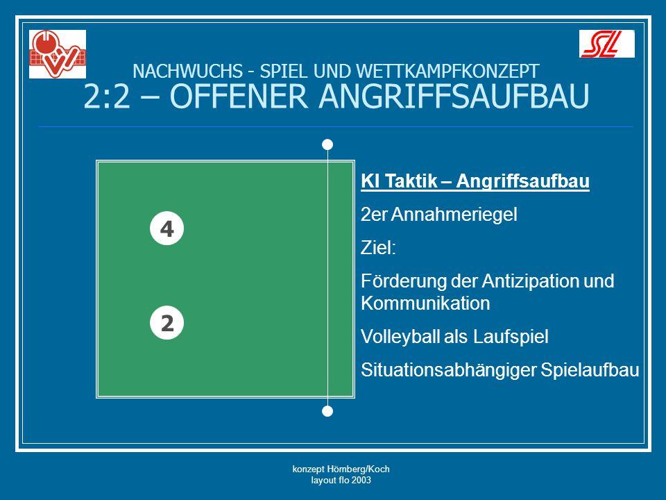 konzept Hömberg/Koch layout flo 2003 NACHWUCHS - SPIEL UND WETTKAMPFKONZEPT 2:2 – OFFENER ANGRIFFSAUFBAU 4 2 KI Taktik – Angriffsaufbau Nimmt die Position 2 das Service an, läuft Position 4 zum Netz und wird zum Aufspieler