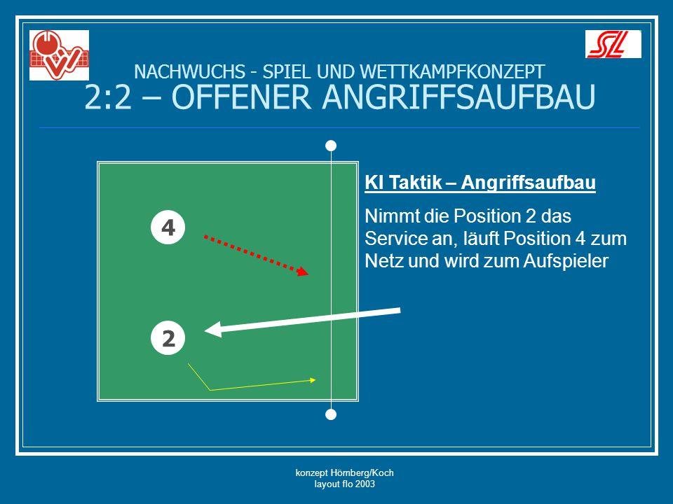 konzept Hömberg/Koch layout flo 2003 NACHWUCHS - SPIEL UND WETTKAMPFKONZEPT 2:2 – OFFENER ANGRIFFSAUFBAU 4 2 KI Taktik – Angriffsaufbau Nimmt die Position 4 das Service an, läuft Position 2 zum Netz und wird zum Aufspieler