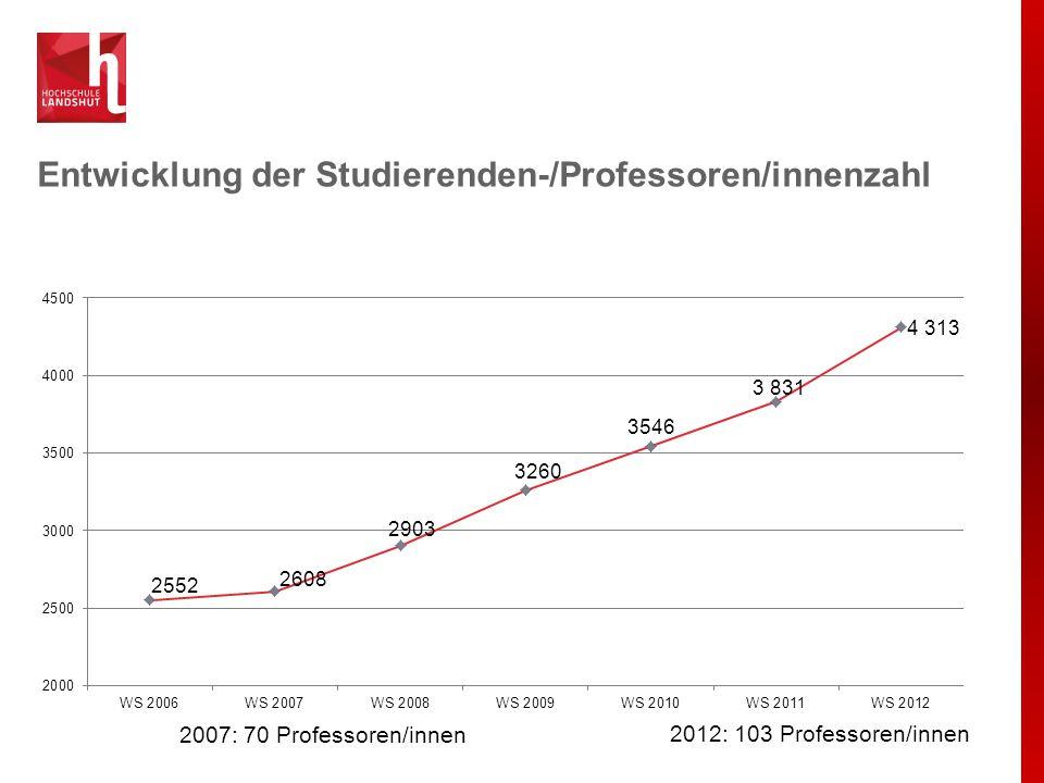 Entwicklung der Studierenden-/Professoren/innenzahl 2007: 70 Professoren/innen 2012: 103 Professoren/innen