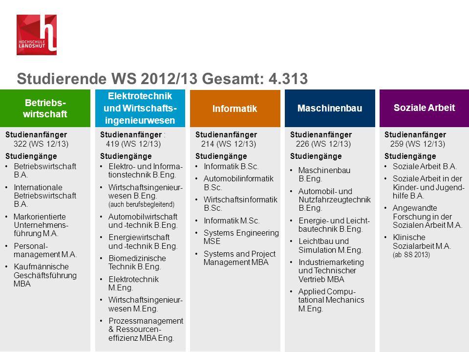 Studienanfänger 322 (WS 12/13) Studiengänge Betriebswirtschaft B.A. Internationale Betriebswirtschaft B.A. Markorientierte Unternehmens- führung M.A.