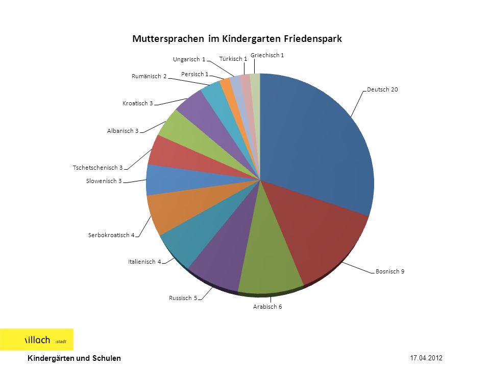 Kindergärten und Schulen 17.04.2012