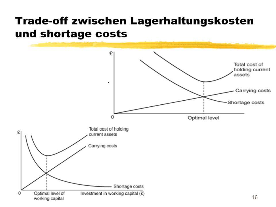 16 Trade-off zwischen Lagerhaltungskosten und shortage costs