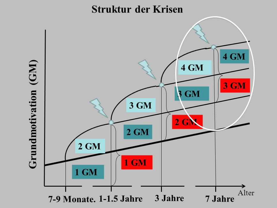 3 GM Alter Grundmotivation (GM) 7-9 Monate. 7 Jahre 1-1.5 Jahre 3 Jahre 2 GM 1 GM 4 GM 3 GM 2 GM 4 GM 3 GM 2 GM 1 GM Struktur der Krisen