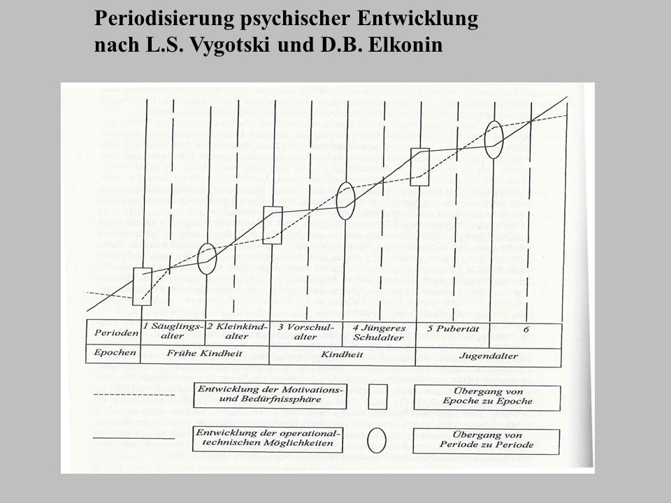 Periodisierung psychischer Entwicklung nach L.S. Vygotski und D.B. Elkonin