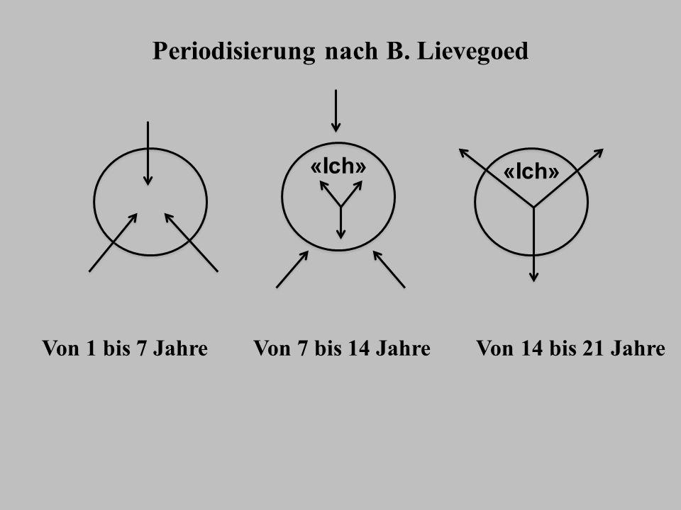 Periodisierung nach B. Lievegoed Von 1 bis 7 Jahre Von 7 bis 14 Jahre Von 14 bis 21 Jahre «Ich»