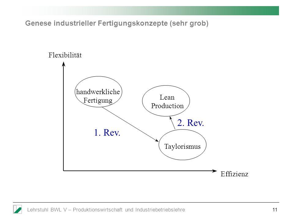 Lehrstuhl BWL V – Produktionswirtschaft und Industriebetriebslehre11 Genese industrieller Fertigungskonzepte (sehr grob) handwerkliche Fertigung Lean