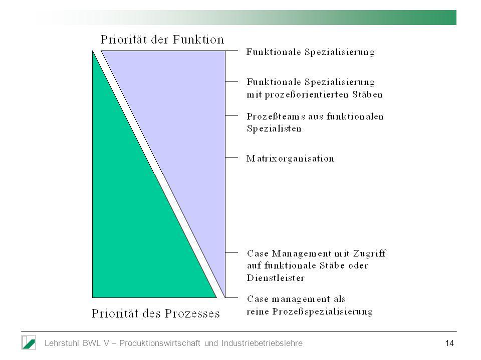Lehrstuhl BWL V – Produktionswirtschaft und Industriebetriebslehre14
