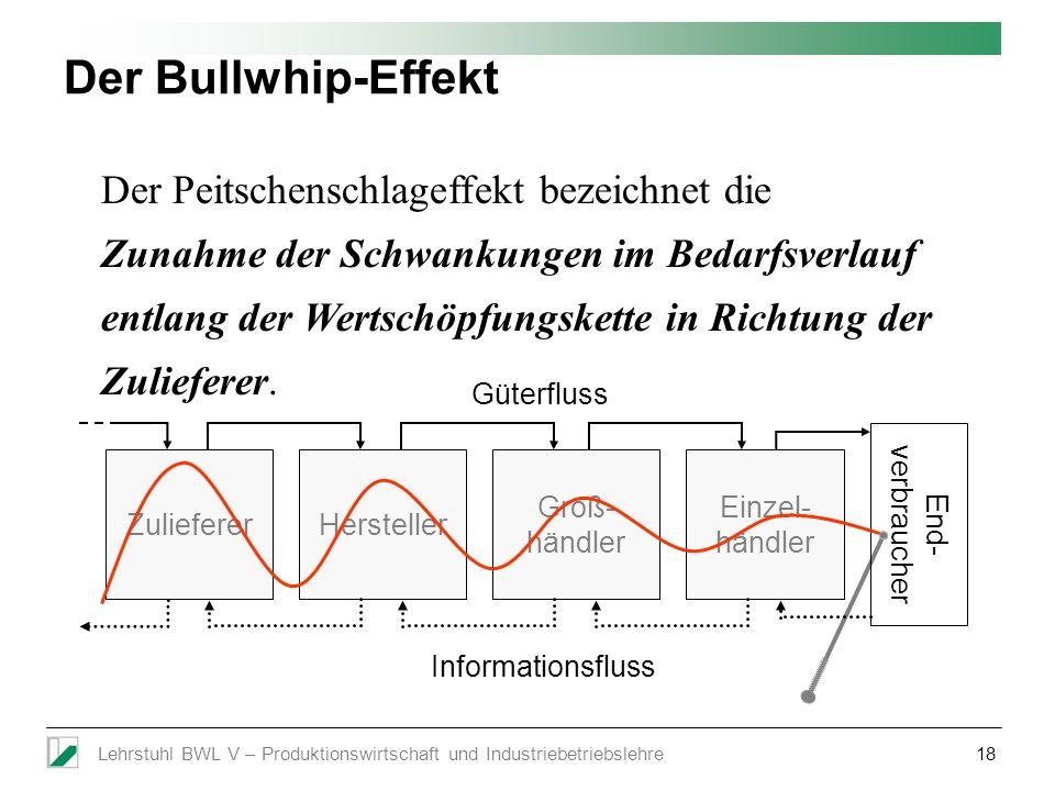 Lehrstuhl BWL V – Produktionswirtschaft und Industriebetriebslehre18 Der Peitschenschlageffekt bezeichnet die Zunahme der Schwankungen im Bedarfsverla